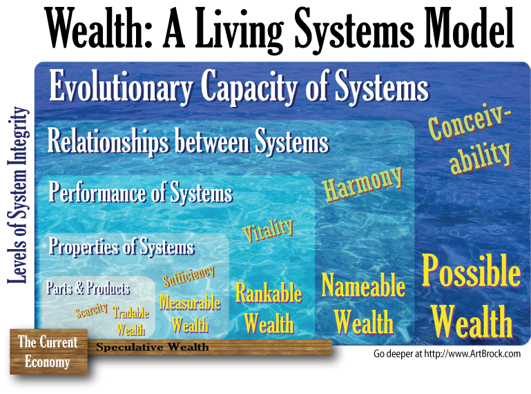 Wealth: A Living Systems Model